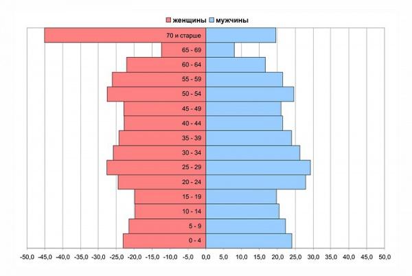 Половозрастная структура населения Георгиевской епархии на 01.01.2014 г., тыс. чел.